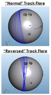 on Drilling a Vent Hole - Bowling Balls, Bowling Ball